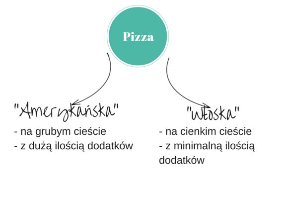 Podział pizzy na włoską i amerykańską